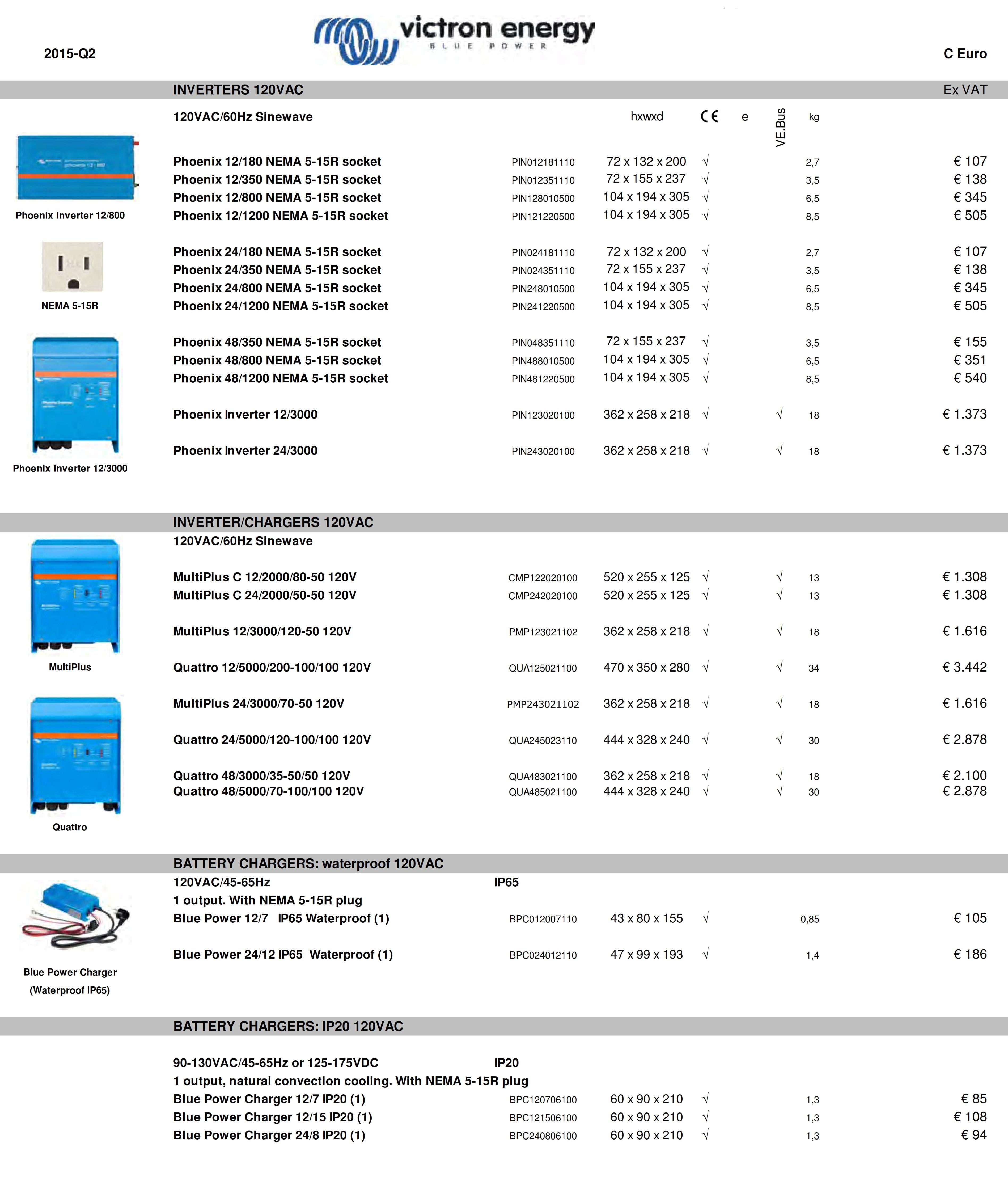 INVERTERS 120VAC Ex VAT 120VAC/60Hz Sinewave hxwxd e kg Phoenix 12/180 NEMA 5-15R socket PIN012181110 72 x 132 x 200 √ 2,7 € 107 Phoenix 12/350 NEMA 5-15R socket PIN012351110 Phoenix 12/800 NEMA 5-15R socket PIN128010500 Phoenix 12/1200 NEMA 5-15R socket PIN121220500 72 x 155 x 237 √ 3,5 € 138 104 x 194 x 305 √ 6,5 € 345 104 x 194 x 305 √ 8,5 € 505 Phoenix 24/180 NEMA 5-15R socket PIN024181110 72 x 132 x 200 √ 2,7 € 107 Phoenix 24/350 NEMA 5-15R socket PIN024351110 Phoenix 24/800 NEMA 5-15R socket PIN248010500 Phoenix 24/1200 NEMA 5-15R socket PIN241220500 Phoenix 48/350 NEMA 5-15R socket PIN048351110 Phoenix 48/800 NEMA 5-15R socket PIN488010500 Phoenix 48/1200 NEMA 5-15R socket PIN481220500 72 x 155 x 237 √ 3,5 € 138 104 x 194 x 305 √ 6,5 € 345 104 x 194 x 305 √ 8,5 € 505 72 x 155 x 237 √ 3,5 € 155 104 x 194 x 305 √ 6,5 € 351 104 x 194 x 305 √ 8,5 € 540 Phoenix Inverter 12/3000 PIN123020100 362 x 258 x 218 √ √ 18 € 1.373 Phoenix Inverter 24/3000 PIN243020100 362 x 258 x 218 √ √ 18 € 1.373 INVERTER/CHARGERS 120VAC  120VAC/60Hz Sinewave MultiPlus C 12/2000/80-50 120V CMP122020100 520 x 255 x 125 √ √ 13 € 1.308 MultiPlus C 24/2000/50-50 120V CMP242020100 520 x 255 x 125 √ √ 13 € 1.308 MultiPlus 12/3000/120-50 120V PMP123021102 362 x 258 x 218 √ √ 18 € 1.616 Quattro 12/5000/200-100/100 120V QUA125021100 470 x 350 x 280 √ √ 34 € 3.442 MultiPlus 24/3000/70-50 120V PMP243021102 362 x 258 x 218 √ √ 18 € 1.616 Quattro 24/5000/120-100/100 120V QUA245023110 444 x 328 x 240 √ √ 30 € 2.878 Quattro 48/3000/35-50/50 120V QUA483021100 362 x 258 x 218 √ √ 18 € 2.100 Quattro 48/5000/70-100/100 120V QUA485021100 444 x 328 x 240 √ √ 30 € 2.878 BATTERY CHARGERS: waterproof 120VAC 120VAC/45-65Hz IP65 1 output. With NEMA 5-15R plug  Blue Power 12/7   IP65 Waterproof (1) BPC012007110 43 x 80 x 155 √ 0,85 € 105 Blue Power 24/12 IP65  Waterproof (1) BPC024012110 47 x 99 x 193 √ 1,4 € 186 BATTERY CHARGERS: IP20 120VAC VE.Bus 90-130VAC/45-65Hz or 125-175VDC IP20 1 output, natural convection 