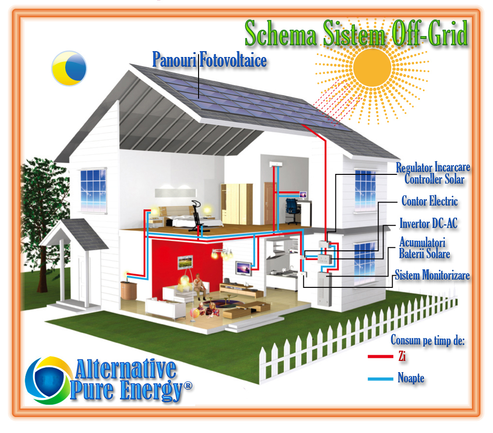 Schema Sistem off grid www.AlternativePureEnergy.ro 1