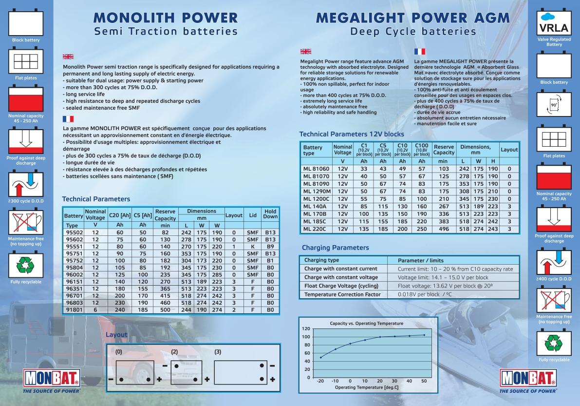 Specificatii Baterii Solare MONBAT Monolith Power Megalight Power AGM 2