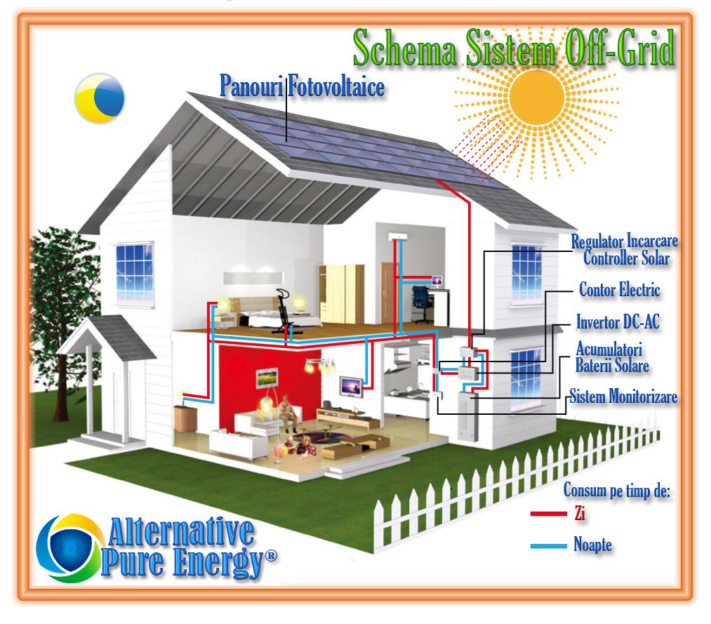 Schema Sistem off grid www.AlternativePureEnergy.ro 1